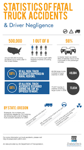 Truck Accident Statistics California Truck Accident Stastics Car Port Orange Fl Volusia County Motor Staying In Shape By Avoiding Cars And Injuries By Mones Law Group Practice Areas Atlanta Lawyer In The Us Ratemyinfographiccom Commerical Personal Injury Blog Aceable 2018 Kuvara Firm Driver Is Among Deadliest Jobs Truckscom Deaths Motor Vehiclerelated Injuries 19502016 Stastic Attorney Dallas