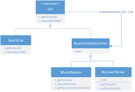 Decorator Pattern Java Example Stackoverflow by Strategy Pattern Implementation Thejavageek