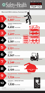 OSHA's Top Ten Citations, 2017: Extended Citation & Violation Data ... Forklift Top 6 Common Osha Compliance Pitfalls For Powered Sample Generic Checklist Industrial Trucks Youtube Gensafetysvicespoweredindustrialtruck The Safety Drumbeat Ignored As Often Its Heard University Operator Traing Osha Forklift Fact Sheet Elegant Etool Associated Regulations Required Power Truck Features Continue To Evolve Ehs Pit Pp T