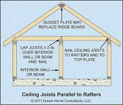Floor Joist Span Table For Sheds by Ceiling Joist And And Rafter Framing Details Home Owners