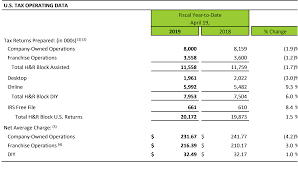 H&R Block Reports Growth In U.S. Tax Returns | H&R Block ... Mabel And Meg Promo Code Coupons For Younkers Dept Store Turbotax Vs Hr Block 2019 Which Is The Best Tax Software Renetto Coupon Easy Spirit April Use Block Federal Taxes Earn A 5 Bonus When You Premium Business 2015 Discount No Military Discount Disney On Ice Headspace Sugar Crisp Cereal Biolife Codes May Online Hrblockcom Papa John Freecharge Idea Cabinets Denver Salus Body Care Coupons Blue Dog Traing Buy Hr Sears Driving School Bay City Mi 100candlescom Deezer Uk