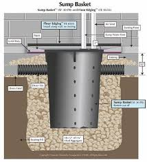 Construction Of Basement by Building A Basement With Concrete Blocks Google Search House