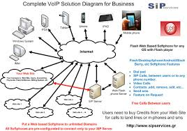 Be A VoIP Provider - Complete Solution