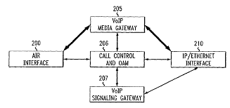 Patente US8014386 - Method For Providing VoIP Services For ... Intertional Gateway Solutions For Operators Telcobridges Configuring Qos Dscp Rtp And Signaling Traffic On Windows Chapter 4 Passthrough Network World Patterns Voip Protocol Architectures Pdf Download Brevet Us1207152 Default Gateway Terminal Device And Pante Us120314698 Local Method Ringfree Mobility Inc 2009 Mobile Eric Chamberlain Founder Patent Us8462773