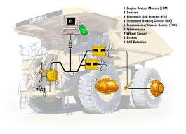 New 793D Mining Truck For Sale - Whayne Cat Parts Store Traffix Devices Scorpion Tma Royal Truck Equipment Separts For Heavy Duty Trucks Trailers Machinery Diesel Balance Suspension Truck Parts 2904061t38h0 Balanced Shaft Chevs Of The 40s 371954 Chevrolet Classic Restoration Gallery Callan Ford Technical Drawings And Schematics Section E Engine Fuel Tanker Monitoring Cargo Tanks Fully Adjsutable Vehicle Dimeions Parameters Components Advanced Accsories Amazoncom Aftermarket Forklift Led Lights Are The Very Best Raise
