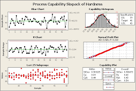 Pretty Capability Study Template Pictures Pricing Analysis