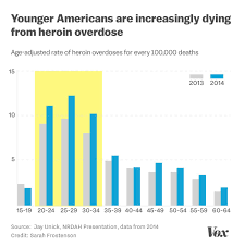 The Opioid Epidemics Startling Age Divide Vox