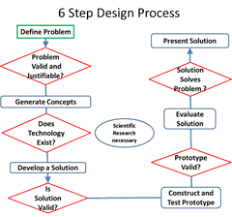 Pltw Design Process Steps