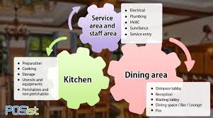 Restaurant Design Guidelines How To A Layout Floor Plan