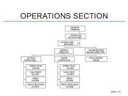 NIMS ICS for Technical Rescue Incidents Ronin Safety and Rescue