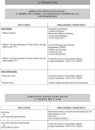 bureau de service national du lieu de recensement liste des centres d archives charges de l administration des