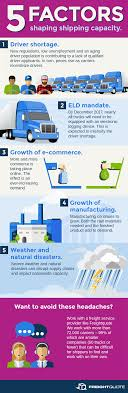 100 Trucking Terminology 5 Factors Shaping Freight Shipping Capacity Infographic Freightquote