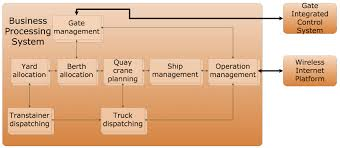 A Container Dispatching System For River Ports Based On Distributed ... Omaditom Email Landing Page Omadi How To Start A Trucking Business Ensure Success Owner Operator Freight Dispatching Posting Trucks And Searching Truck Dispatch Software Best Image Kusaboshicom Ming Method Tms Ipdent Service Anywheretom Telematics Us Leasing Cheetah Logistics Llc Dispatcher Rponsibilities Resume Professional Templates Arcfleet Reviews And Pricing 2018 Makes For Better Dispatchers Zenduwork