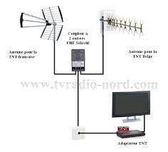 tnt62 antenne tnt 1 ou 2 rateaux pour capter les chaînes belges