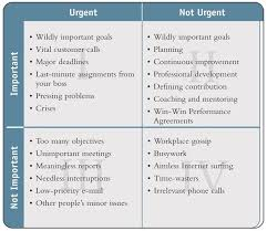 A Useful Tool To Help You Prioritise Is Eisenhower Time Management Matrix Taken From Steven Coveys The Seven Habits Of Highly Effective People