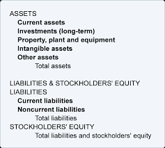 Sinking Fund Formula Pdf by Bookkeeping Balance Sheet And Income Statement Are Linked