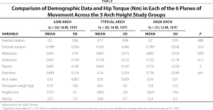 Uwm Help Desk Internal by Differences In Hip Strength Among Individuals With Low Typical
