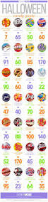 Healthy Halloween Candy Alternatives by Calories Sugar Trans Fat And Saturated Fat In 100 Grand 3
