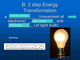 what do you think a light bulb is turned on it produces light