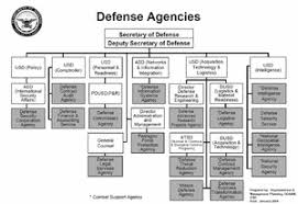 Cabinet Level Agencies Are Responsible To by Organizational Structure Of The United States Department Of