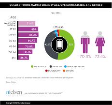 Mobile Millennials Over  of Generation Y Owns Smartphones