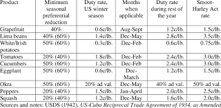 Preferential Duty Rates For Cuban Exports Of Fruits Vegetables To The US Market With
