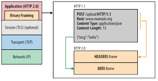 HTTP 2 Binary Framing Layer