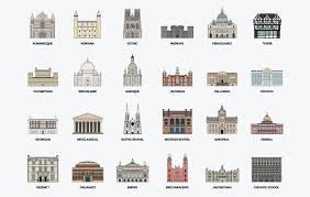 100 A Architecture History Of Rchitecture Infographic Poster On Behance