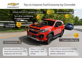 Chevrolet's Fuel-Efficiency Tips For Turbulent Times Gm On Chevy Silverado 4cylinder Fuel Economy Dont Look At The Epa Truck 2016 Chicago Auto Show 2017 Chevrolet 2019 Mazda Mx5 Miata Fueleconomy Standards Diesel Colorado Gmc Canyon Are First 30 Mpg Pickups Money 2018 Ford F150 Touts Bestinclass Towing Payload Fuel Economy Trends Pickup Of Year Day 3 Sorry Savings Trucks May Not Make Up For Cost 5 Older With Good Gas Mileage Autobytelcom Making More Efficient Isnt Actually Hard To Do Wired 1170884_dmax_centurion_1 Green Flag The Government May Give Automakers A Break So They