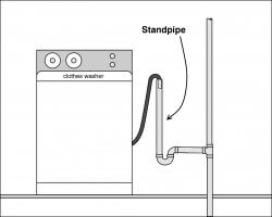 Garbage Disposal Backing Up Into Basement Sink by The Most Common Dishwasher Installation Defect