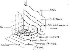 tile shower systems