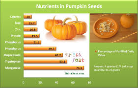 Shelled Pumpkin Seeds Protein by 100 Roasted Shelled Pumpkin Seeds Calories Roasted Pumpkin