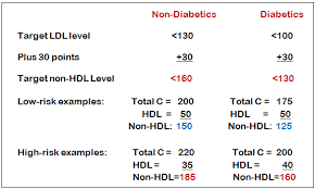 hdl cholesterol range normal sense of your cholesterol scores