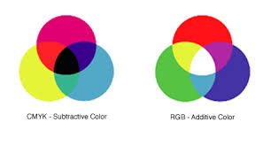 Color Theory The Wheel And Schemes