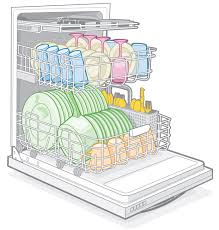 Youre Loading The Dishwasher Wrong A Chore And Power Struggle