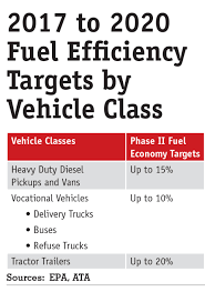 Clean Diesel Engines Are Entering The Era Of Enhanced Fuel ... Boosting Fuel Efficiency In Trucking Fleet Owner Duramax Buyers Guide How To Pick The Best Gm Diesel Drivgline Heavyduty Pickups May Be Forced Disclose Their Fuel Economy 2018 Ford F150 Review Does 850 Miles On A Single Tank Truck Trends 1ton Challenge And Dyno Make Most Of Federal Highway Spending Technology 20 Chevrolet Silverado 2500hd Reviews Pickup Good To The Last Drop Motor Trend Colorado Americas Efficient 2019 Ram 1500 Penstar V6 Etorque Mpg Numbers Released Medium Sorry Savings Trucks Not Up For Cost