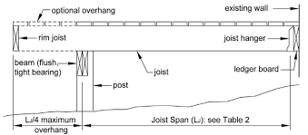 Floor Joist Spans For Decks by Flooring 43 Archaicawful Floor Joist Span Images Inspirations