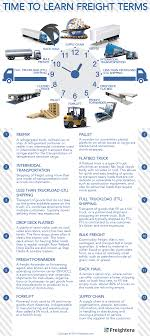100 Trucking Terminology Time To Learn Freight Terms Infographic Freightera Blog