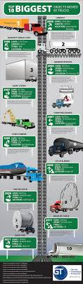 100 Truck Driving Schools In Los Angeles Fographic Worlds Largest Truck Moves Jsiglobal Supply Chain