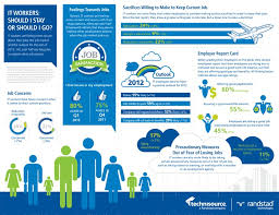 A study released by Randstad Technologies and Technisource a Randstad pany shows IT employees tend to be engaged at work and loyal to their