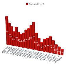 montant maximal livret a livret a détails du livret a 2017 plafond versement et taux