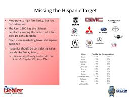 Selling To The Hispanic Market: The Dealership's Fastest Growing ... Porsche Earns Top Rankings In Kelley Blue Book Resale Value Awards Nada Issues Highest Truck Suv Used Car Values Rnewscafe Kelleys Wwwkbbcom Publishes Data On Cheggcom Trade San Juan Capistrano Ca Mazda Intercept Mhematics Quiz Docsity Cheap Used Car Values Find Deals On Line At Mini Truck Dump Bed Kit Also Volvo Or Images As Well End Rental 2003 Dodge Ram 1500 Quad Cab For Sale 7900 Des Moines Area Canada An Easier Way To Check Out A Cars Principles Of Macroeconomics Ppt Video Online Download Amazoncom Gun 9781936120758 Steven P New And Trucks That Will Return The Highest