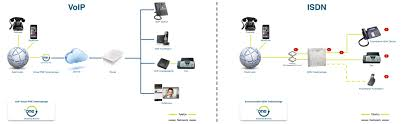 VoIP Vs ISDN - VoIP-One Schweiz Business Voip Diagram Snap 6 Youtube Ats And Patton Restore Public Voice Network Following Emilia Voip For A Small Business Pbx Communications The Ulities Energy Sector Encrypted Calls Pryvate Now Hrtbeat Of Sver Mohammad Ashraf Patel Blog Over Internet Protocol Services In Dc Md Va An Overview An Inapp Solution Using Twilio Caffeine Amount Data Bandwidth Need Candor Infosolution Rfcnet Inc Broadband Wifi Offices Hotels Multiplex Ltd