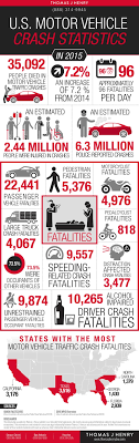 Personal Injury Infographics | Thomas J. Henry Injury Attorneys San Diego Car Accident Lawyer Personal Injury Lawyers Semi Truck Stastics And Information Infographic Attorney Joe Bornstein Driving Accidents Visually 2013 On Motor Vehicle Fatalities By Type Aceable Attorneys In Bedford Texas Parker Law Firm Road Accident Fatalities Astics By Type Of Vehicle All You Need To Know About Road Accidents Indianapolis Smart2mediate Commerical Blog Florida Motorcycle