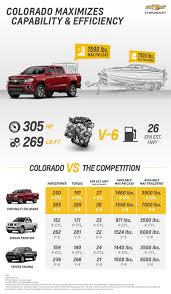 Chevy Colorado Bed Size - Ibov.jonathandedecker.com Ford F 150 Truck Bed Dimeions New Car Models 2019 20 Hammock In Truck Bed Chevy Chart Best 2018 Chevrolet Silverado Ideas Dodge Ram Unique Height Specs Tundra Truckbedsizescom 2000 Nissan Frontier King Cab Nemetasaufgegabelt Gmc Sierra Of 2001 Of A Avalanche Info 30 Types Detailed Dimeions Tacoma World