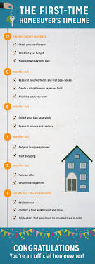 The First Time Homebuyers Timeline