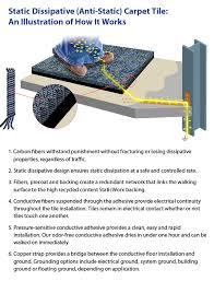 the basics of esd floors