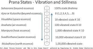 Yogiraj Sri Shyama Charan Lahiri Mahasaya And Kriya Yoga Meditation