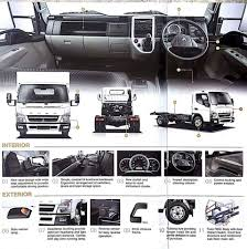 Mitsubishi FUSO TRUCK Malaysia Mitsubishi Canter Fuso 145 Service Truck Closed Box Trucks For Fuso 7c15 Curtain Side Body Bell Truck And Van 3d Model Mitsubishi Open Body Cgtrader With Tent Force On Behance Shinmaywa Garbage 2017 Hum3d Hannover Germany Sep 21 2016 Tv On 1995 Fe Truck Item L3094 Sold June Salvaged Of Medium Duty Trucks Auction Keith Andrews Commercial Vehicles Sale New Used Tipper 2010 Hd Hgv Heavy Nz