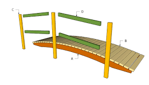 Splendid Backyard Bridges | Garden Bridge Plans Free | Free Garden ... Apartments Appealing Small Garden Bridges Related Keywords Amazoncom Best Choice Products Wooden Bridge 5 Natural Finish Short Post 420ft Treated Pine Amelia Single Rail Coral Coast Willow Creek 6ft Metal Hayneedle Red Cedar Eden 12 Picket Bridge Designs 14ft Double Selection Of Amazing Backyards Gorgeous Backyard Fniture 8ft Wrought Iron Ox Art Company Youll Want For Your Own Home Pond Landscaping Fleagorcom